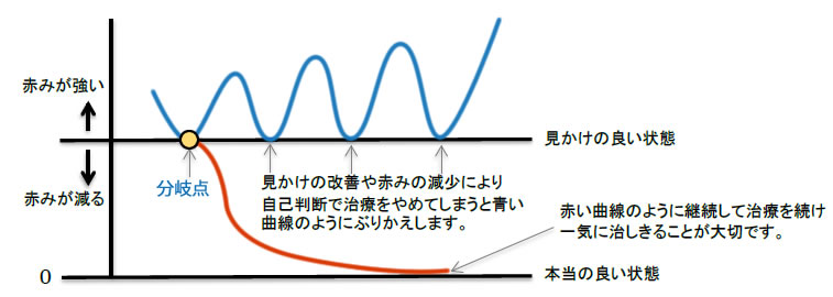 赤みの強さのグラフ